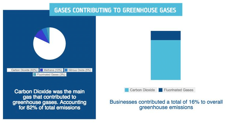 Infographic Greenhouse Gases